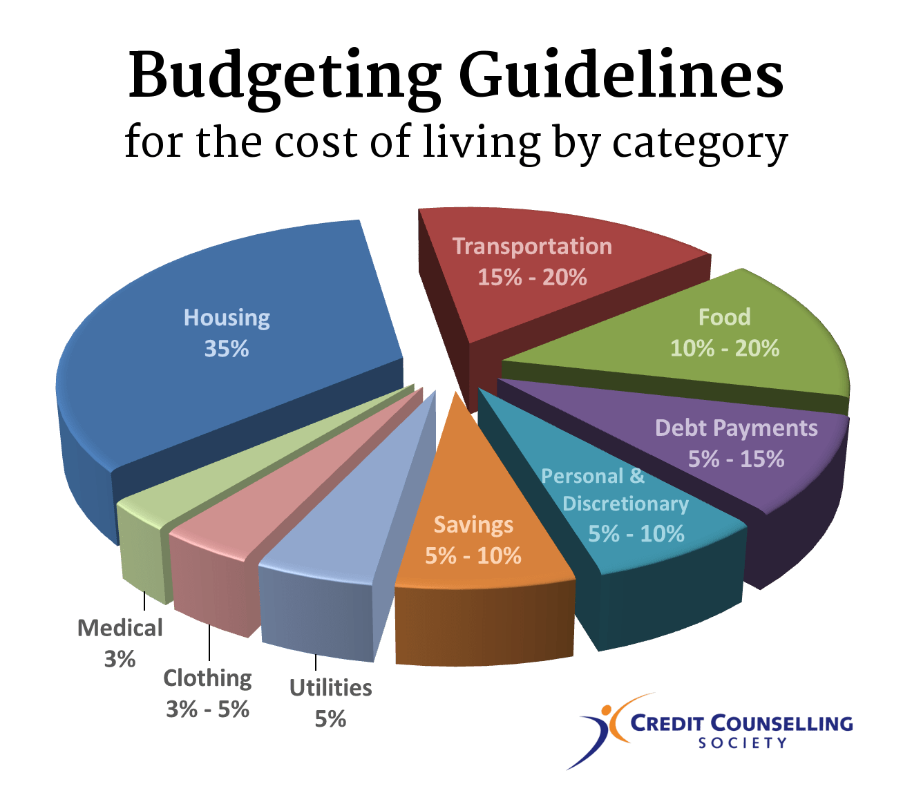 how much money you should spend on living expenses