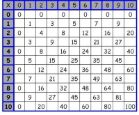 Printable Multiplication Worksheets       ...