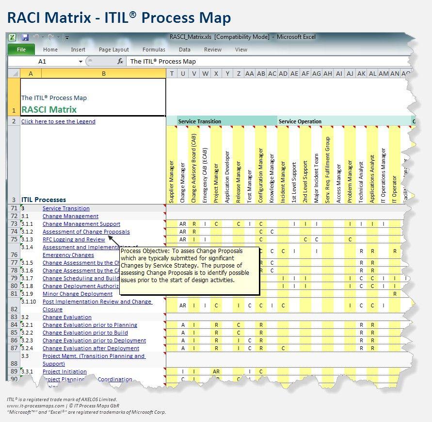 raci-itil-process-mapjpg (891×869) Work Pinterest - raci chart template