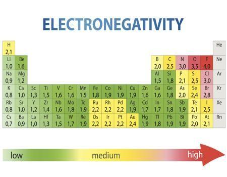 Electronegativity Chart of Elements Chemistry, School and - electronegativity chart template