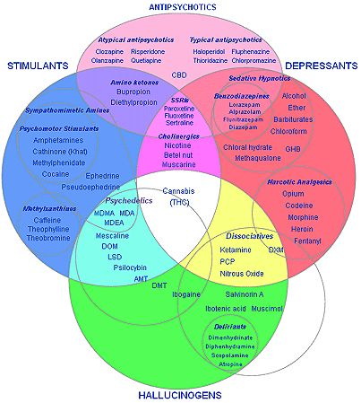 Classification of drugs See this! Pinterest Pharmacology - drug classification chart
