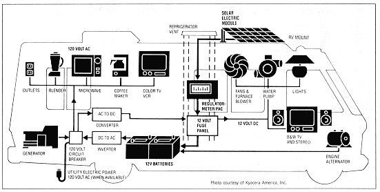 rv solar system wiring diagram pics about space