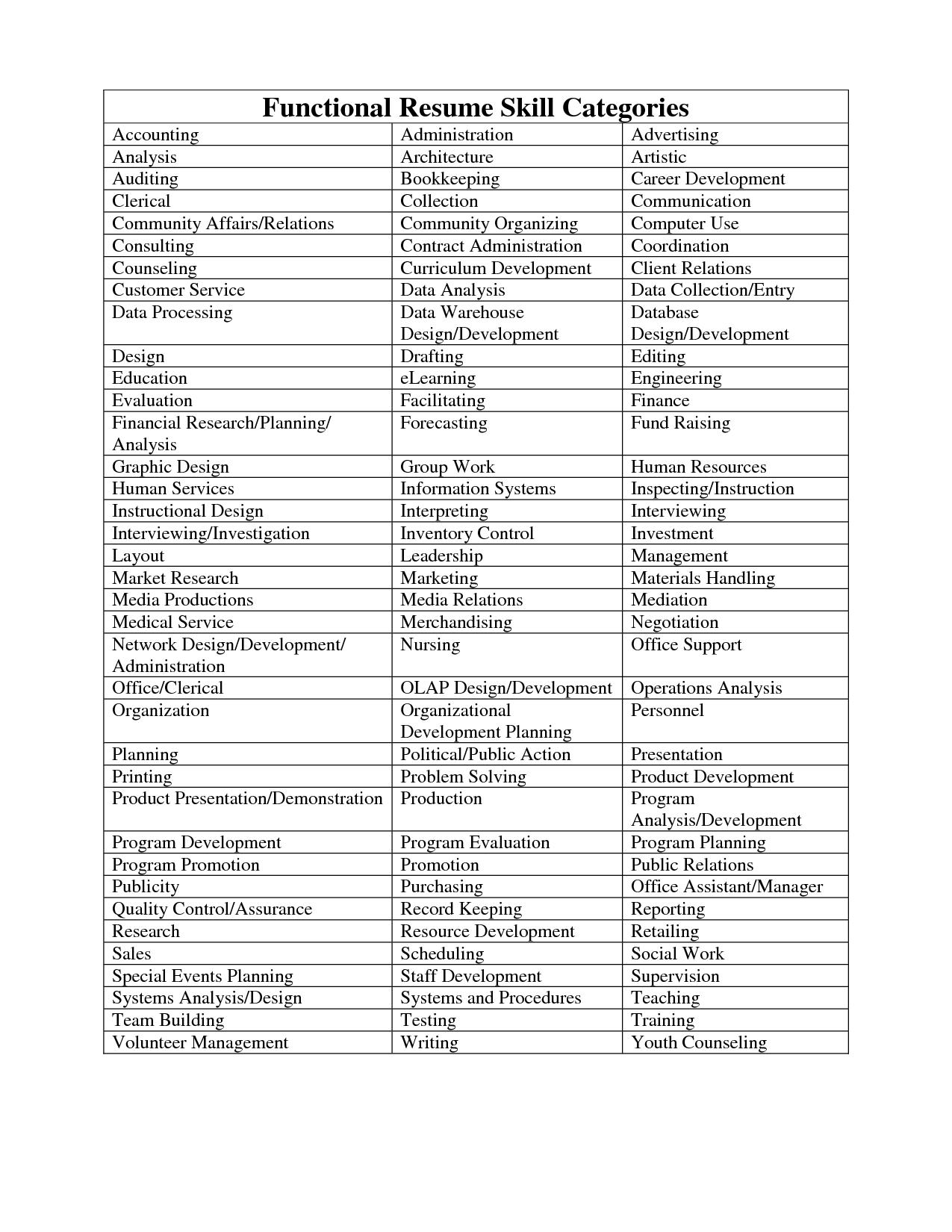 resume categories skills