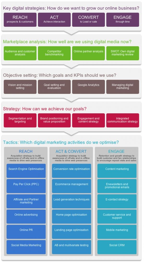 Digital Marketing Strategy And Planning Word Template Smart - seo plan template