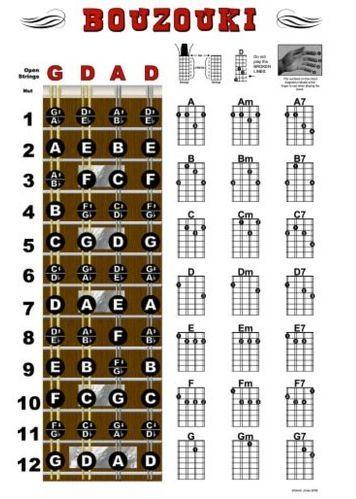 mandolin chords - Hledat Googlem hraj na Pinterest - mandolin chord chart