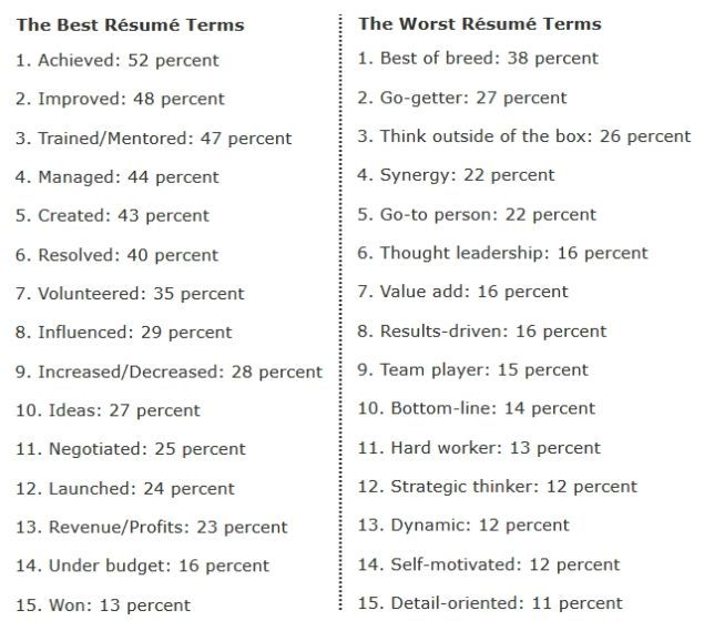 The 15 Best and Worst Words to Use on Resumes According to - best resume words
