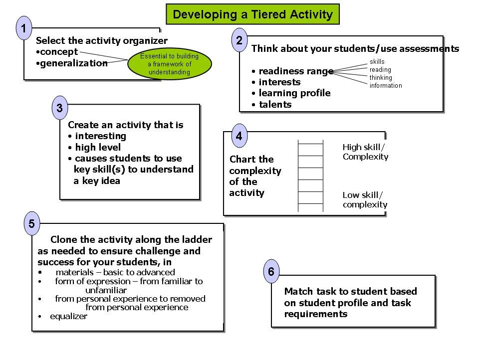 Good Flow Chart Of How To Create Tiered Assignments Tiered   Iq Chart  Template