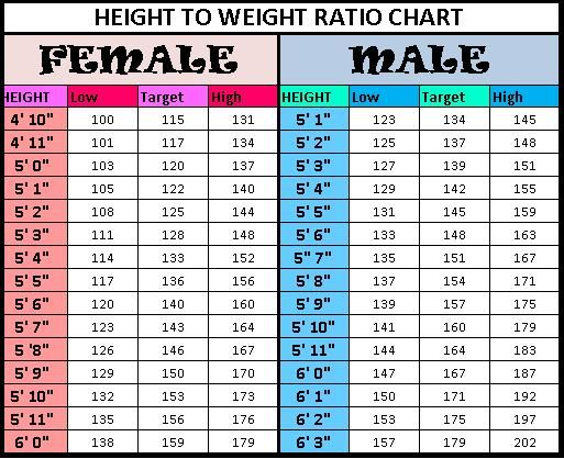Height to Weight chart Height weight charts, Weight charts and - army height and weight chart