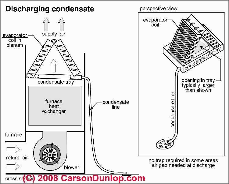 air handling unit drain diagram