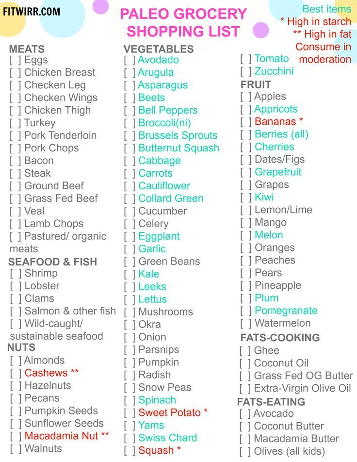 Paleo Diet Food List - What to Eat and Not to Eat Paleo diet - grocery list sample