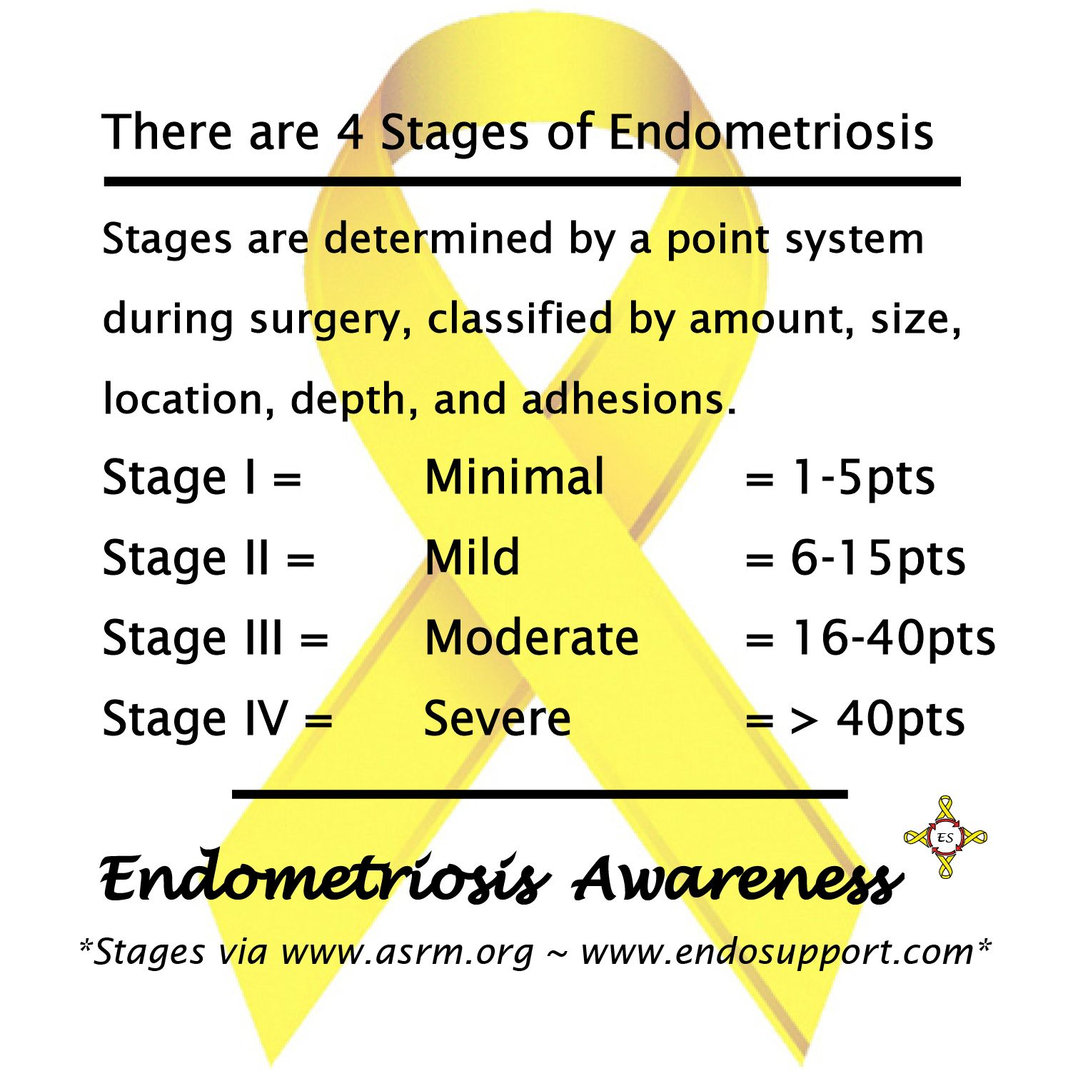I have stage 4 endometriosis have had a hysterectomy another surgery soon
