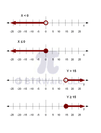 Inequalities and their Graphs | Math-expressions and ...