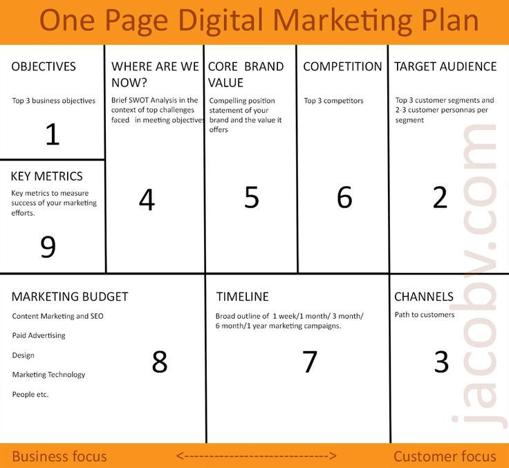 One page digital marketing plan to grow your small business - seo plan template