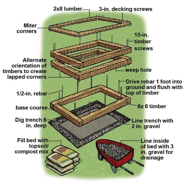 How to Build A Raised Planting Bed Raising, Gardens and Raised bed - raised bed garden designs