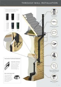 through wall installation of a flue system sm | Wood stove ...