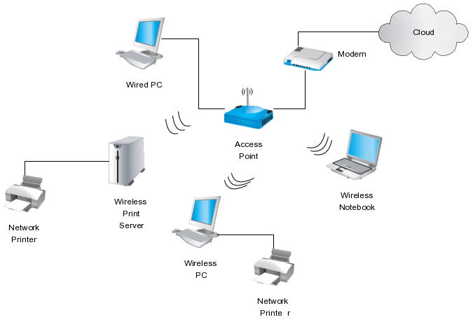 office wireless network diagram