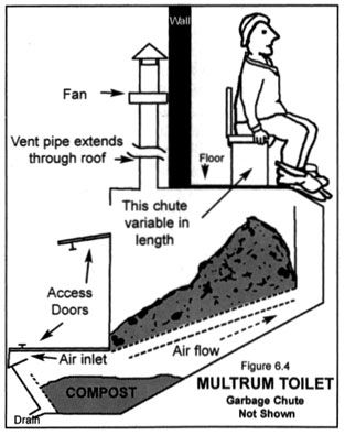 17 Best Images About Compost Toilet On Pinterest | Toilets