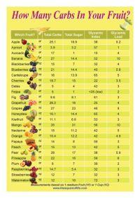 Sugar free fruits | Sugar free fruits, Sugar free and ...