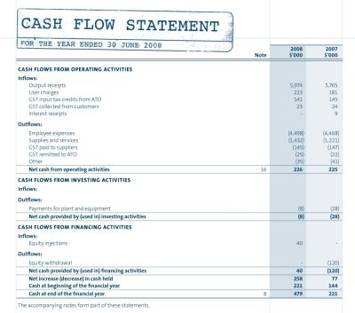 Components of the Cash Flow Statement and Example | Document @Business | Pinterest | Cash flow ...