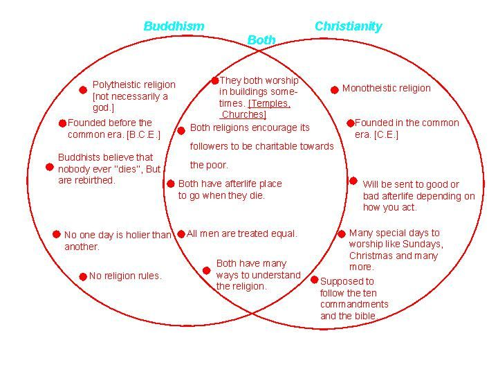 venn diagram on hinduism and buddhism