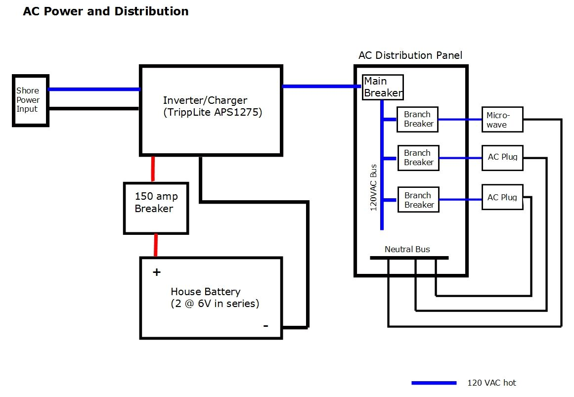 dc wiring conversion van