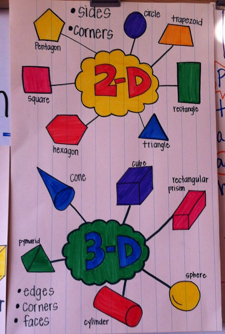 2 d and 3 d shapes poster i love how the students can