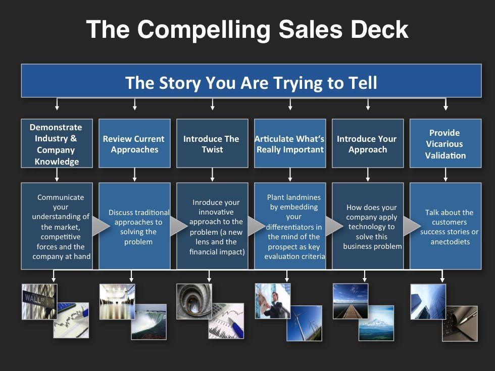sales strategy template - Google Search Business Tips Pinterest - sales plan templates