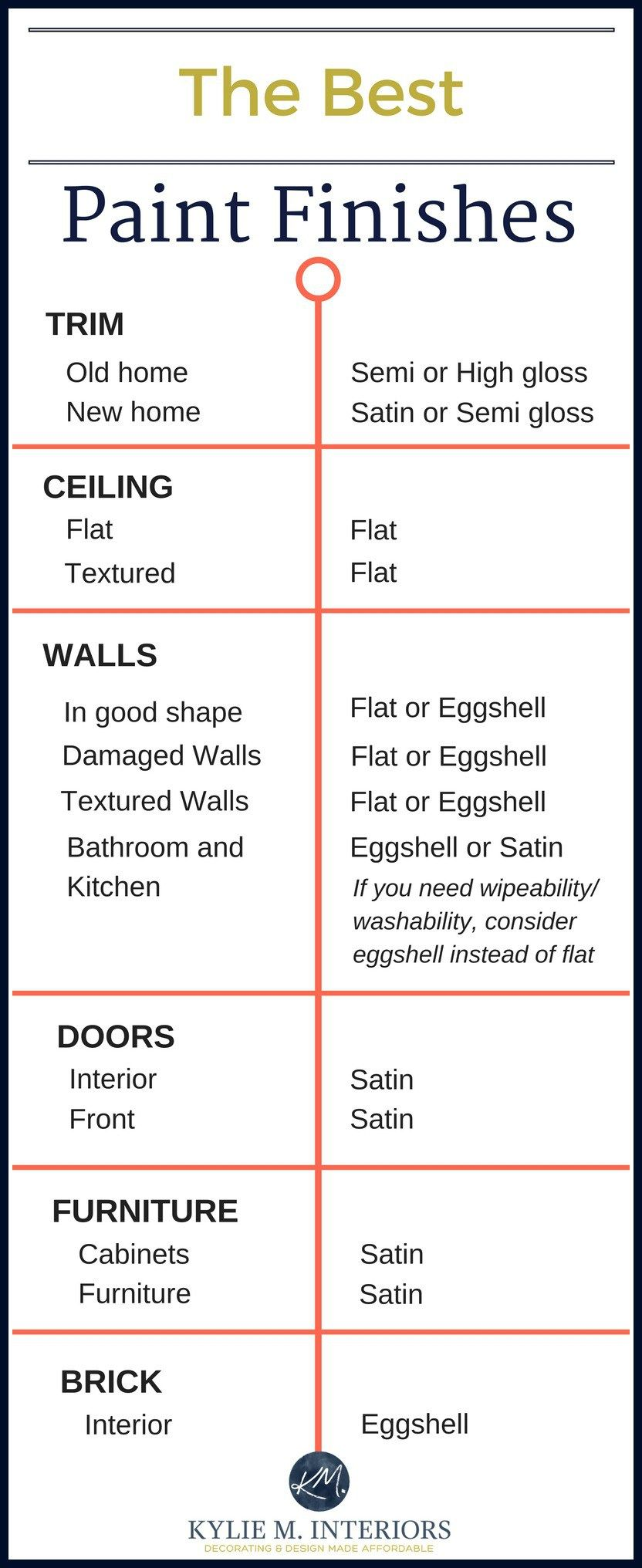 The Best Paint Finish for Walls, Ceilings, Trims, Doors