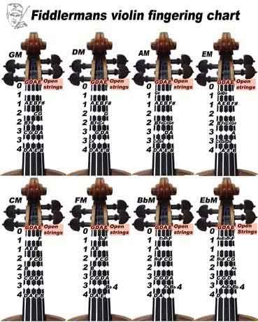 25+ melhores ideias de Violin fingering chart no Pinterest - violin fingering chart