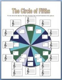 Circle of Fifth Worksheets - I always have my students ...