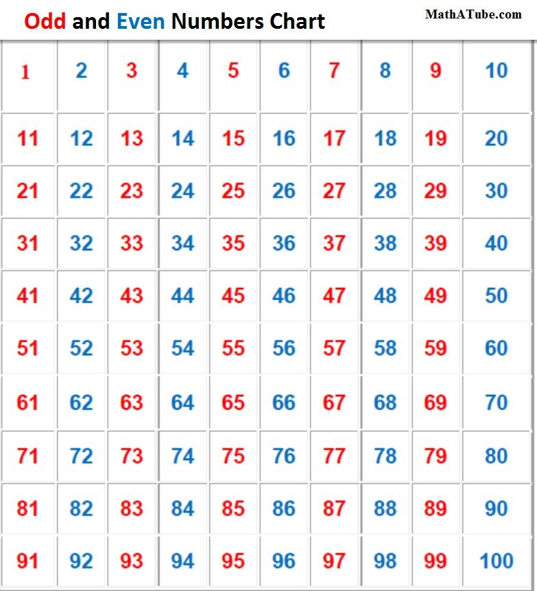 odd and even numbers chart Number Charts Pinterest Number - roman numeral chart template