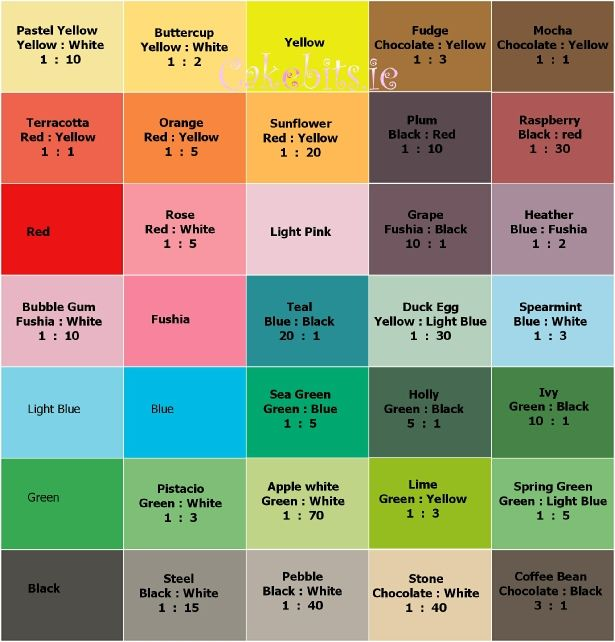 Colour fondant colour mix chart Numbers indicate the ratios - food coloring chart