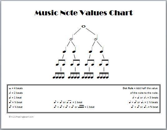 music note values chart Music Theory Pinterest Charts, Music - music chart