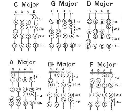 Violin Fingering u2026 Pinteresu2026 - violin fingering chart