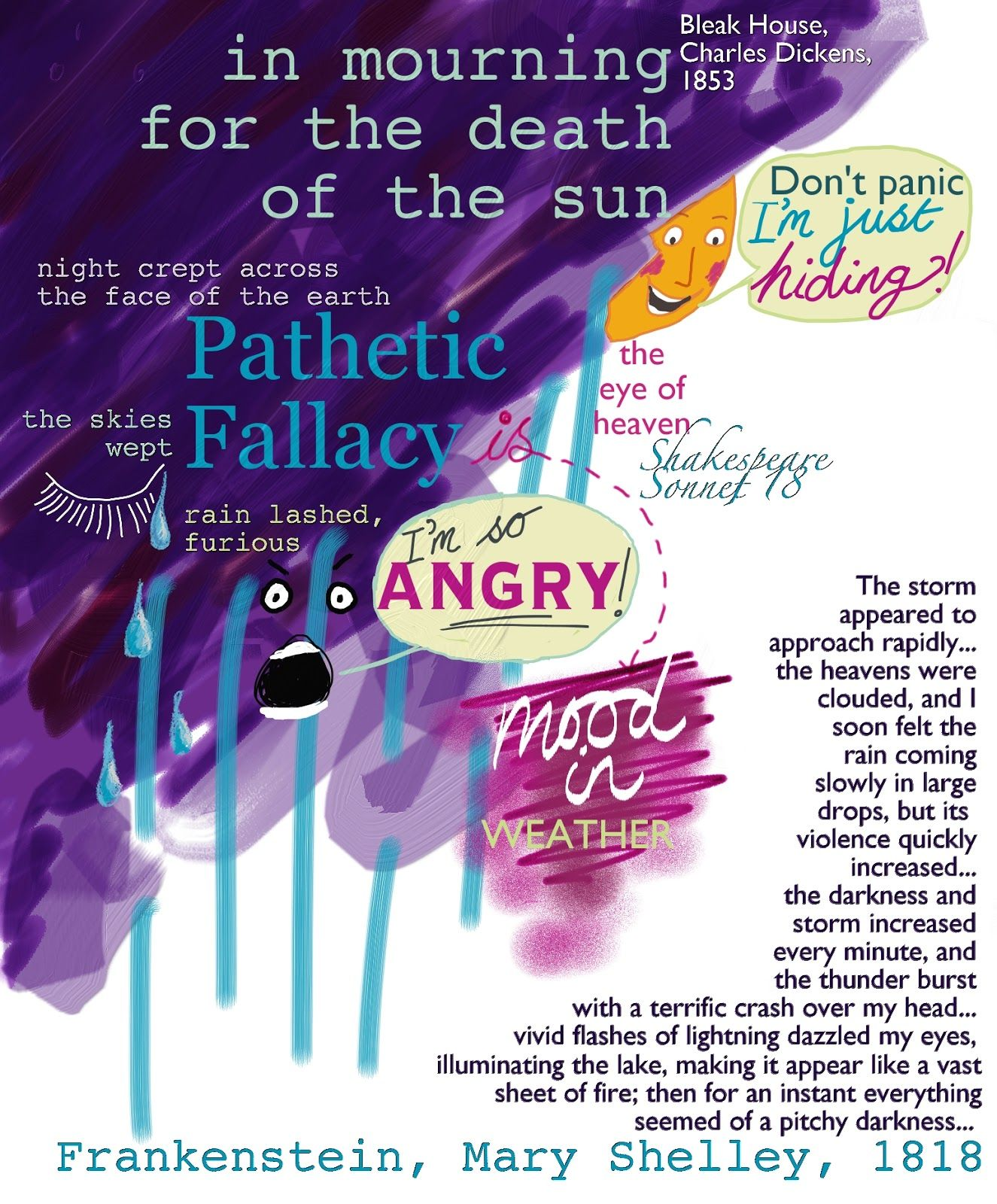 Curvelearn com pathetic fallacy poster ks2 ks3