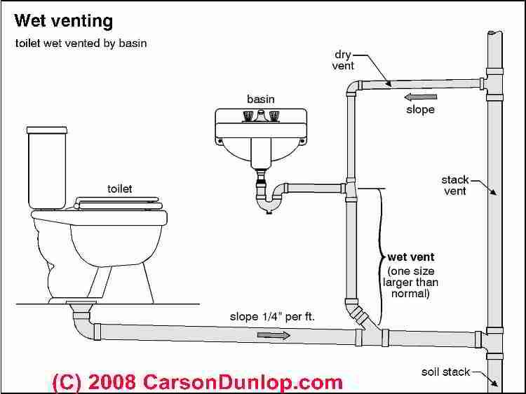 french drain diagram auto electrical wiring diagramschematic of wet venting in plumbing systems c carson dunlop associates