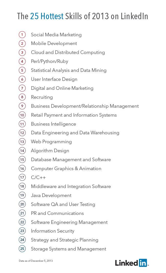 work skills list for resume