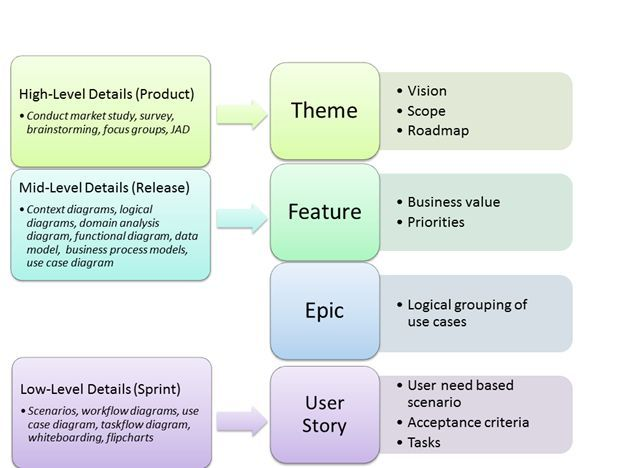 agile epics to user stories - Google Search If youu0027re a user - user story template