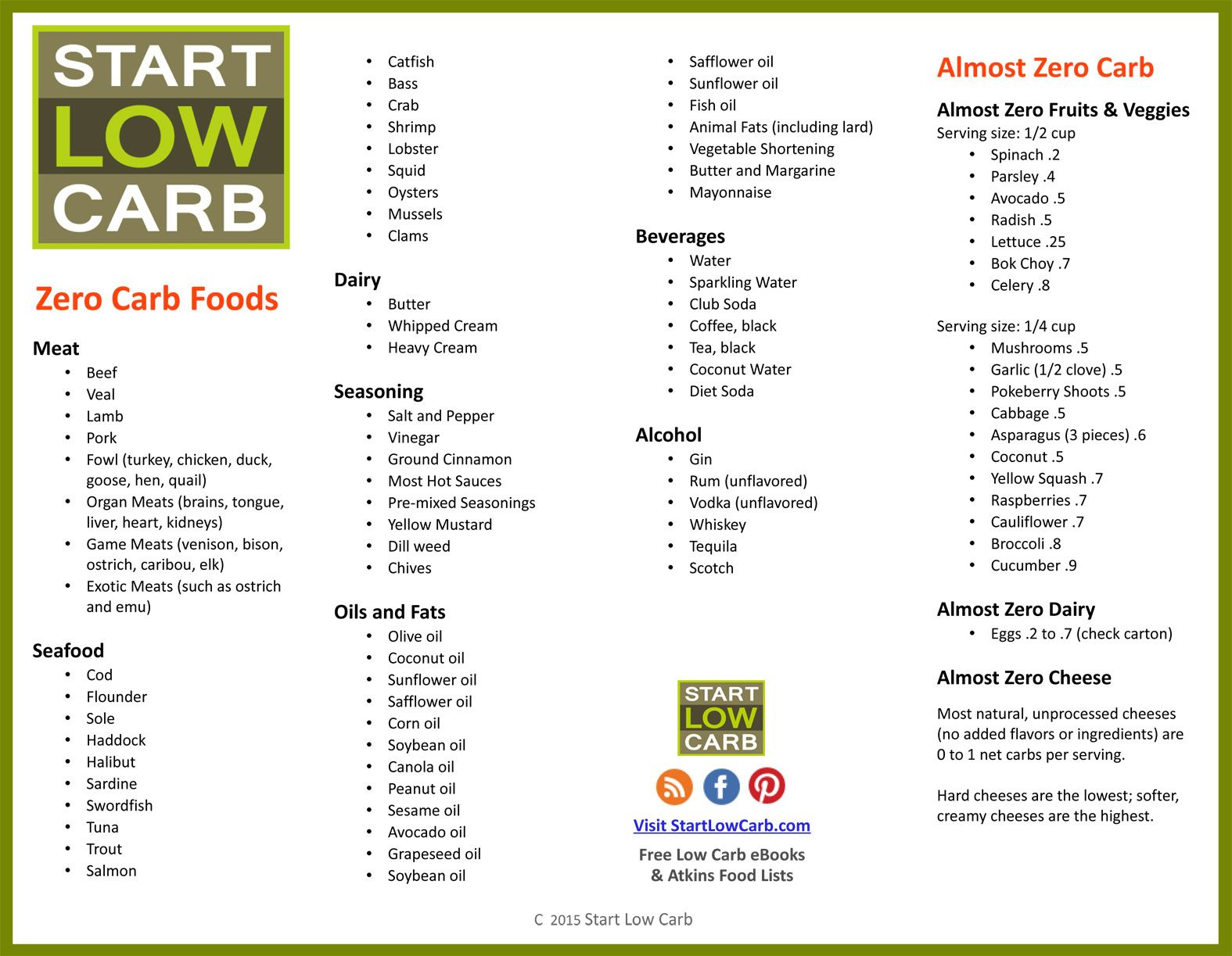The atkins diet plan food list - The Atkins Diet Plan Food List Get Organized Before You Shop With This Printable Low Download