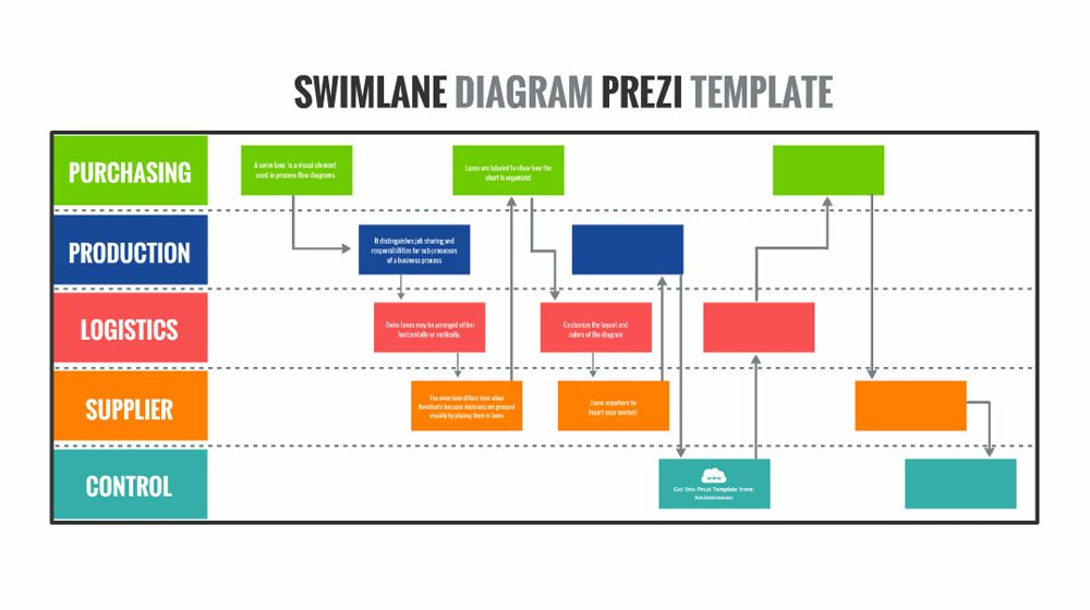 swim lane process flow chart diagram presentation template for - flowchart template