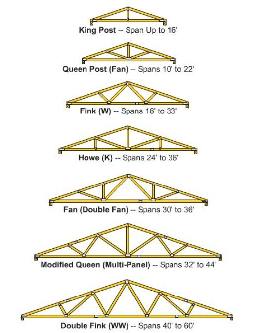 1000+ Ideas About Roof Truss Design On Pinterest | Roof Trusses
