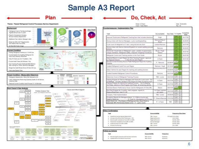 UCSD Class A3 Management and Root Cause Analysis The Toyota Way - management analysis sample