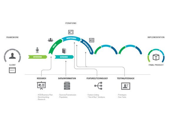 website design process flow diagram