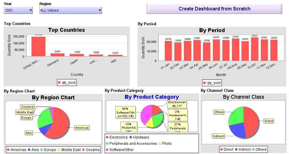 Excel 2010 Dashboard builder and Data Analysis Chart Example - management analysis sample