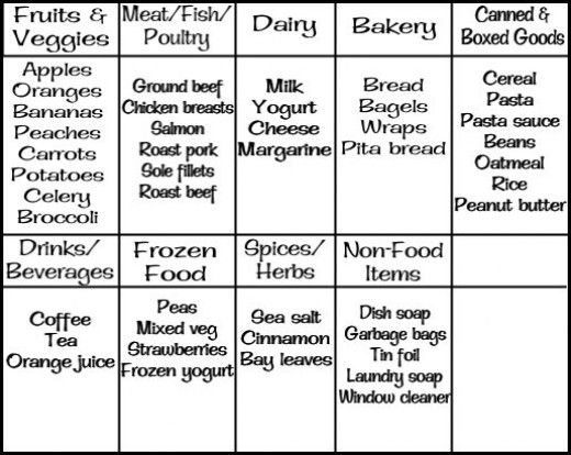 Budgeting for Families How to Save Money on Groceries Organic - example grocery list