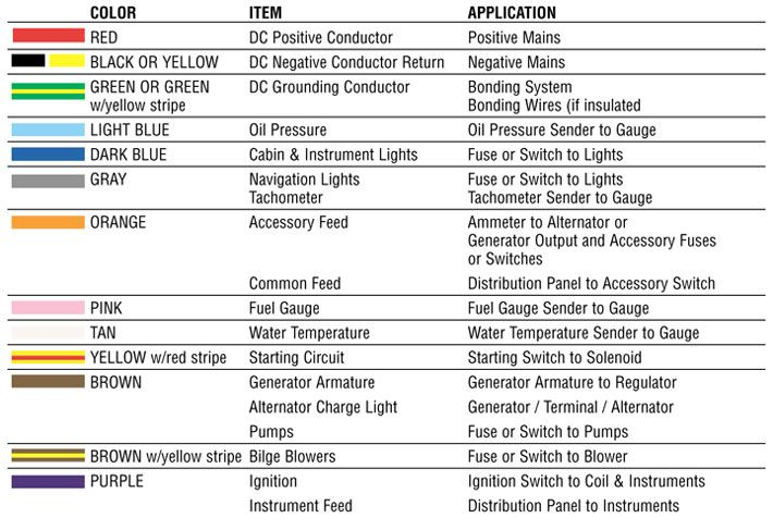 wiring color codes india electrical wiring color code usa