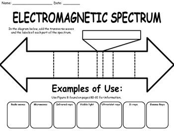 blank electromagnetic spectrum diagram