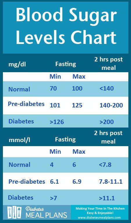 diabetics blood sugar levels chart