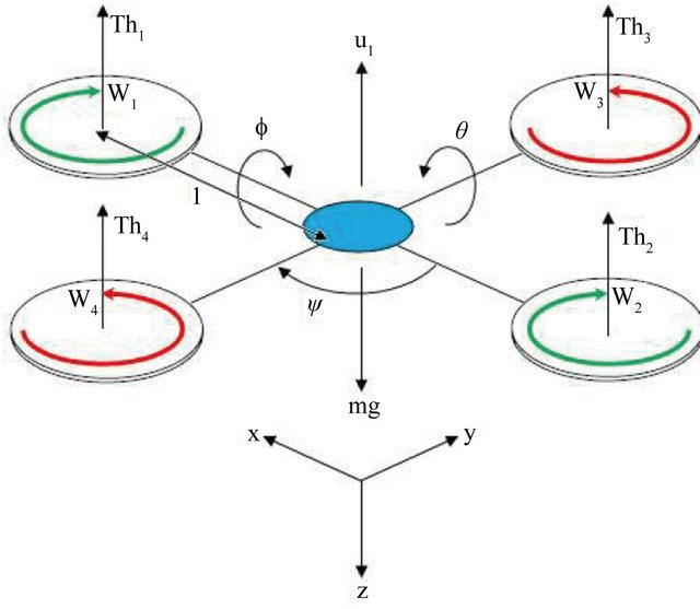 block diagram quadcopter