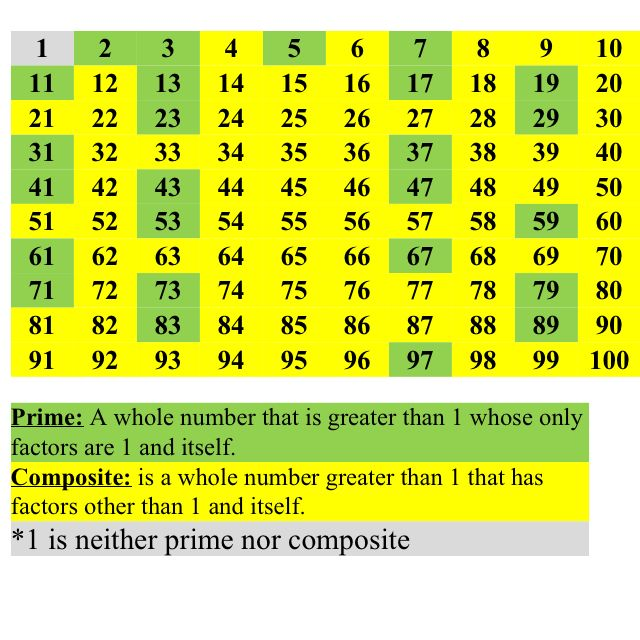 Prime and composite numbers visual Math \ Common Core - prime number chart